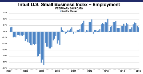 The Intuit QuickBooks Small Business Employment Index shows an increase of 0.07 percent in February. The Employment Index reflects data from approximately 251,800 small business employers, a subset of small businesses that use Intuit Online Payroll and QuickBooks Online Payroll. The month-to-month changes are seasonally adjusted and informative about the overall economy. (Graphic: Business Wire)
