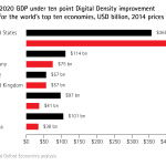 Figure 1: 'Impact of Digital Density on GDP.' The uplift to 2020 GDP from a ten point improvement in Digital Density in the world's top ten economies. (Graphic: Business Wire)