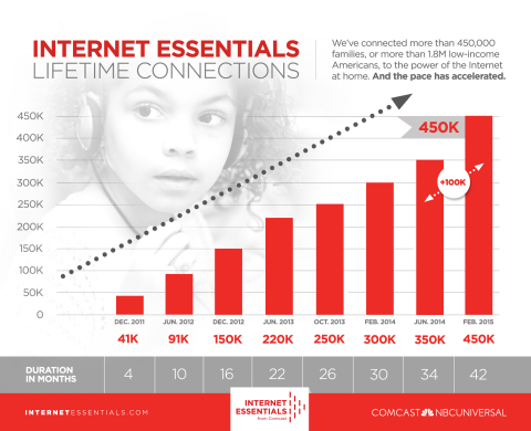 Internet Essentials has connected more than 450,000 families, or 1.8 million low-income Americans, to the power of the Internet at home. (Graphic: Business Wire)