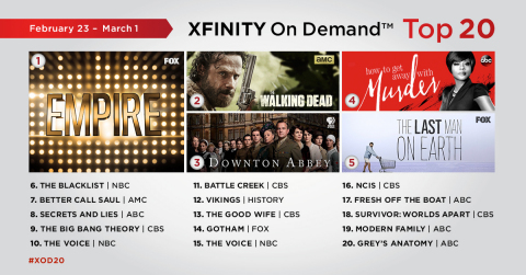 The top 20 TV series on Xfinity On Demand for the week of February 23 - March 1. (Graphic: Business Wire)