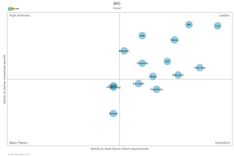 2015 NEAT Overall RPO (Graphic: Business Wire)