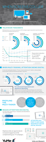 YuMe, Inc. commissioned a study from Nielsen that concluded that multi-taskers exhibit differing levels of engagement on multiple devices. (Graphic: Business Wire)