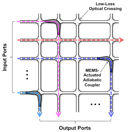 Light from input port (at left) is transferred to output port (at bottom) by MEMS-actuated adiabatic coupler. (Graphic: T.J. Seok/University of California-Berkeley)