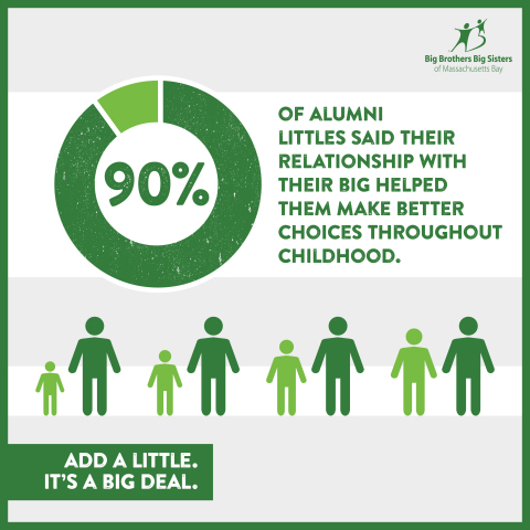 Mentors can make a BIG difference in a child's life. To learn more about becoming a Big Brother or Big Sister, stop by Boston Brewin Coffee at Boston's City Hall on March 18 from 7:30 - 10 a.m. or visit AddaLittle.org. (Graphic: Business Wire)