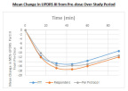 The graph shows the mean change from baseline in MDS-UPDRS III for three analysis sets. (Graphic: Business Wire)