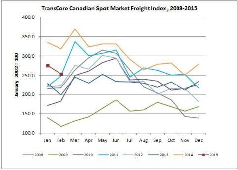 Canadian Spot Market Freight Index (Graphic: Business Wire)