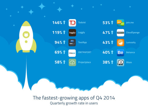 The Fastest-Growing Apps of Q4 2014 (Graphic: Business Wire)