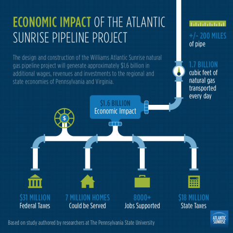 Penn State study shows $1.6 billion economic impact of Atlantic Sunrise natural gas pipeline project. (Graphic: Business Wire)