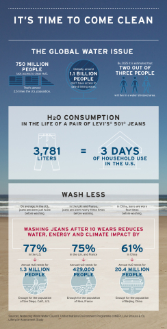 Levi Strauss & Co. Encourages Consumers to Wash Their Jeans Less (Graphic: Business Wire)
