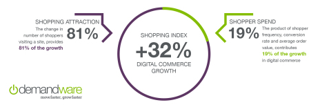 Demandware Introduces New Standard to Measure the Pace of Digital Commerce Growth (Graphic: Business Wire)