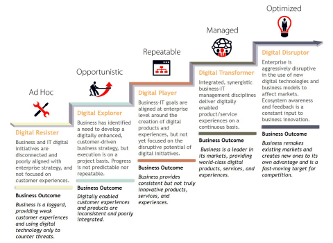 IDC's Digital Transformation (DX) MaturityScape Stage Overview. (Graphic: Business Wire).