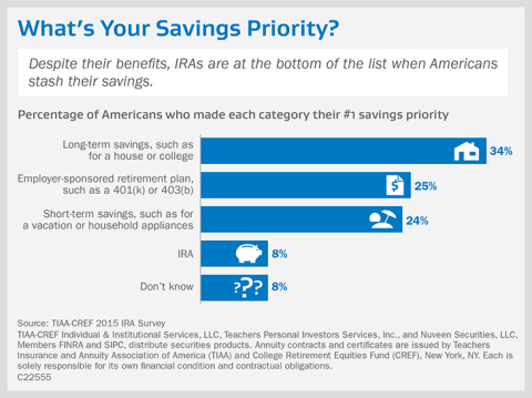 Despite their benefits, IRAs are at the bottom of the list when Americans stash their savings. (Graphic: Business Wire)