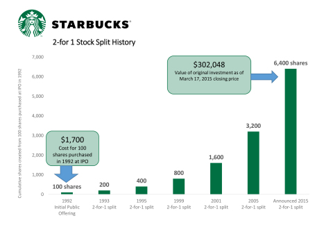 Starbucks Coffee Company's 2-for 1 Stock Split History (Graphic: Business Wire)