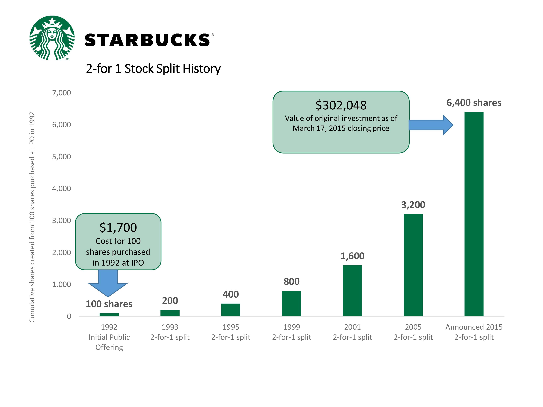 Starbucks organization s internal business process