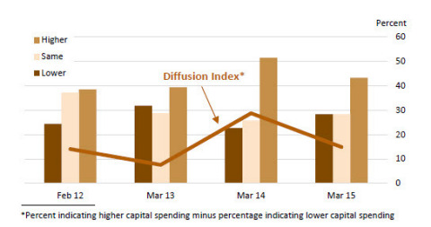 Do you expect total capital spending in 2015 to be lower than, the same, or higher than last year? The diffusion index for expected total capital spending fell to 14.9 percent from its four-year high of 28.8 percent recorded last year. Forty-three percent of the firms expect total capital spending to increase over the next 12 months, while 28 percent expect it to decrease. (Graphic: Federal Reserve Bank of Philadelphia)
