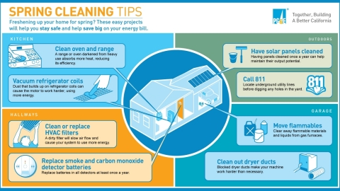 Spring cleaning projects to help customers stay safe and save big. (Graphic: Business Wire)