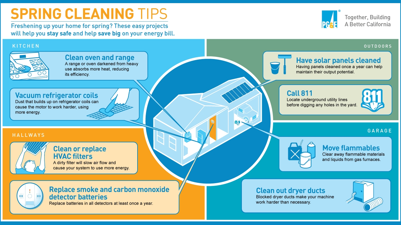 Spring Clean Your Way to a Safer and More Energy-Efficient Home ...