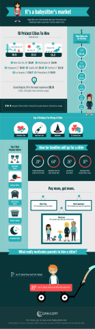 Care.com 2015 Babysitter Survey Infographic. www.care.com/babysittercost (Graphic: Business Wire)