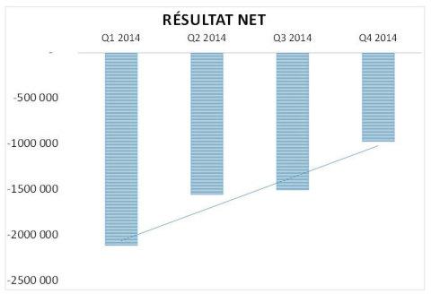 Résultats net (perte) (Graphic: Business Wire)