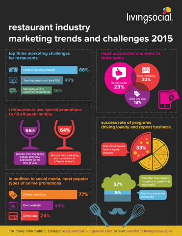 """Highlights from the LivingSocial """"Restaurants Trends & Insights for 2015"""" report (Graphic: Business Wire)"""