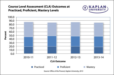 Since 2010, Kaplan University has been measuring course-level scores, which identify students' current mastery level of the skills and knowledge. Over the past four academic years, the percentages of students achieving course-level assessment values of at least the 'practiced' level (3 or higher) have remained consistent (86 to 87 percent - see graph). (Graphic: Business Wire)