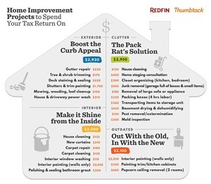 Redfin and Thumbtack teamed up to identify home improvement projects that home sellers should tackle first if they only have a budget of $3,000, which is the average tax refund. (Graphic: Business Wire)