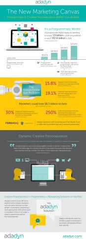 Programmatic & Creative Personalization: a new marketing canvas, by Adadyn www.adadyn.com @adadyn(Graphic: Business Wire)
