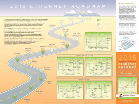 The Ethernet Alliance 2015 Ethernet Roadmap – The Past, Present and Future of Ethernet (Graphic: Business Wire)