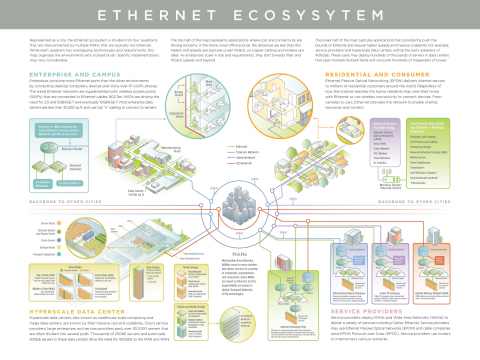 The Ethernet Alliance 2015 Ethernet Roadmap – The Diverse Ethernet Ecosystem (Graphic: Business Wire)