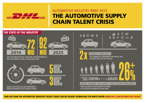 The Automotive Supply Chain Talent Crisis: The State of the Industry. (Graphic: Business Wire)