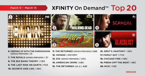 The top 20 TV series on Xfinity On Demand for the week of March 9 - March 15. (Graphic: Business Wire)