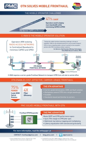 INFOGRAPHIC: PMC Solves OTN Mobile Fronthaul (Graphic: Business Wire)
