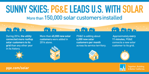 PG&E Leads the Nation in Rooftop Solar (Graphic: Business Wire)