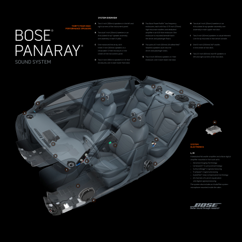 The Bose Panaray Sound System for the 2016 Cadillac CT6. (Graphic: Business Wire)