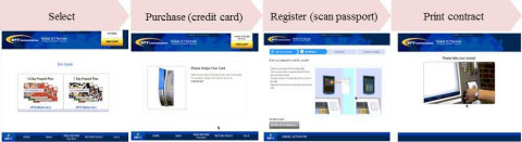 Examples of Touch Panel Screens (Graphic: Business Wire)