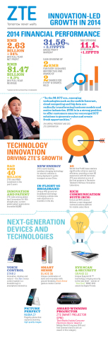 ZTE Innovation-Led Growth 2014 (Graphic: Business Wire)