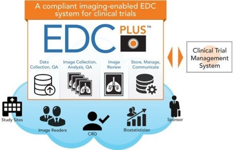 The cloud-based imaging EDC system enables clinical trial and data managers to automate, monitor, manage and report on all of their clinical trial imaging workflow and activities. The data, images and imaging workflow status is easily accessible to everyone involved in the trial. (Graphic: Business Wire)