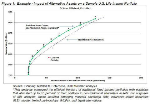 Figure 1: Example - Impact of Alternative Assets on a Sample U.S. Life Insurer Portfolio. Source: Conning ADVISE(R) Enterprise Risk Modeler analysis. *This analysis compared the efficient frontiers of traditional fixed income portfolios with portfolios that allocated up to 10 percent of their portfolio in non-traditional alternative assets. For purposes of this analysis, these included emerging markets sovereign debt, insurance-linked securities (ILS), master limited partnerships (MLPs), and liquid alternatives.