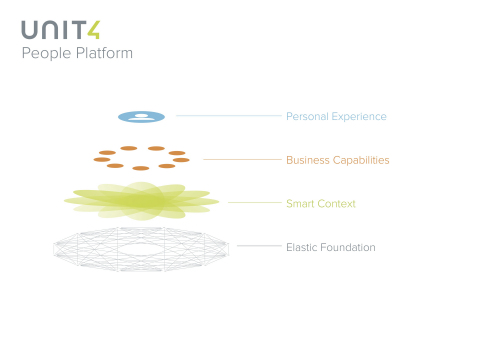 The foundation for Unit4 business applications, The People Platform delivers on the company vision for self-driving business applications, empowering people to better engage and create impact, while automating low-value repetitive tasks. (Graphic: Business Wire)