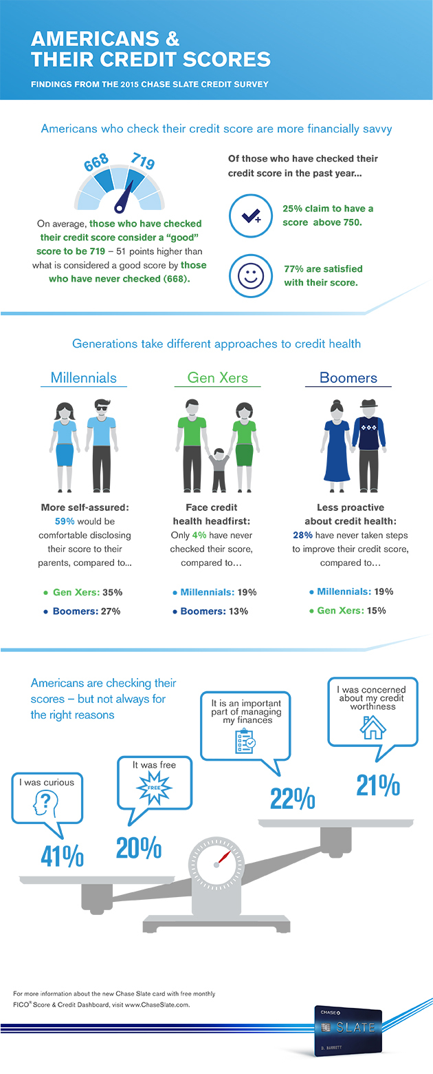 According to New Chase Slate Credit Survey, Checking Your Credit Score Correlates to Financial Aptitude - Yet Gaps in Consumers' Credit Health Awareness Still Exist (Graphic: Business Wire)