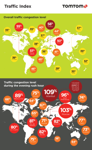 TomTom reveals the traffic congestion level of over 200 cities around the world. (Graphic: Business Wire)