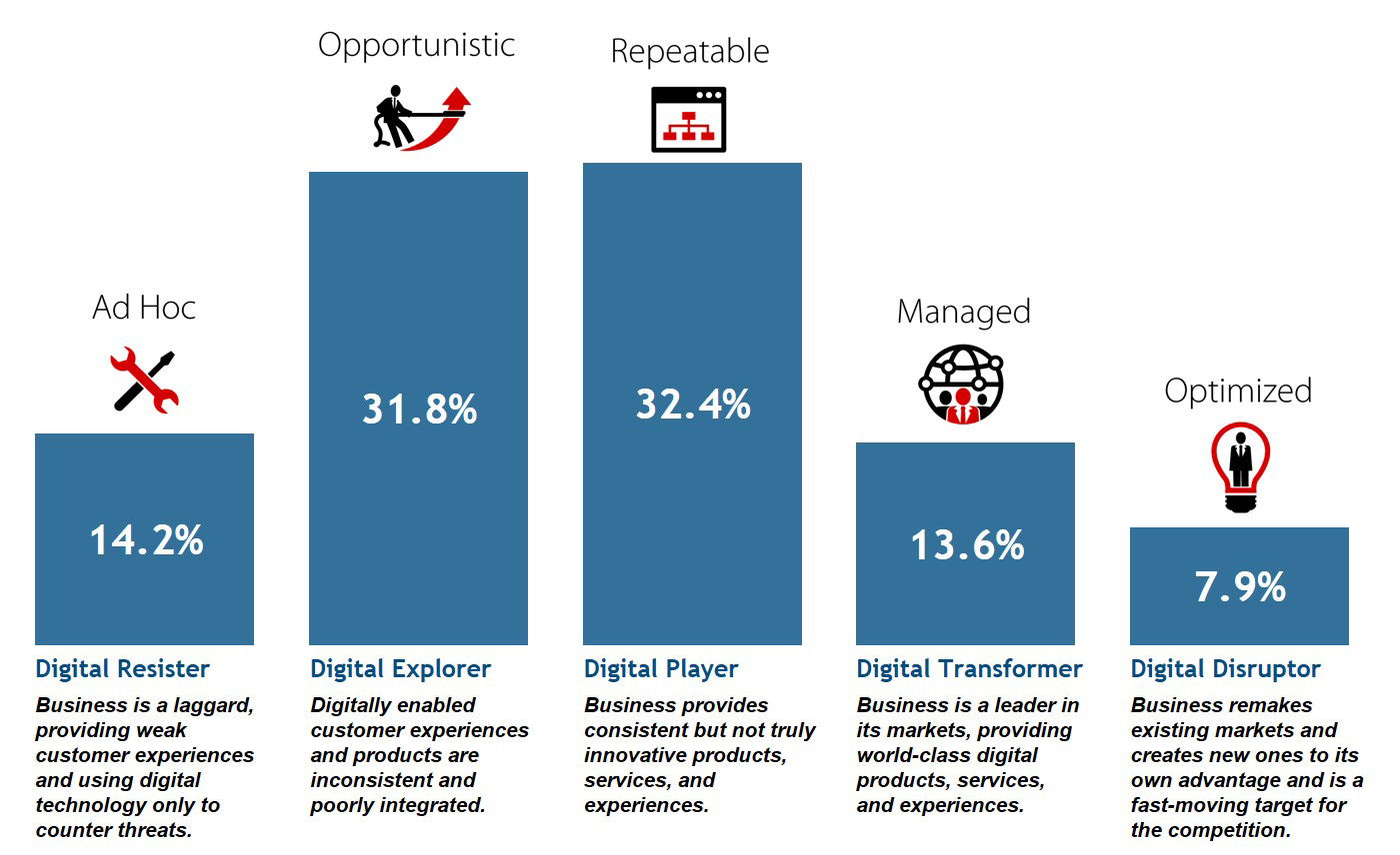 IDC Data Uncovers Gaps within Companies and Competitors; Only 14% of ...