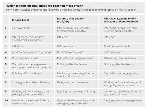 Korn Ferry Study Identifies Leadership Challenges Being Coached Most Often (Graphic: Business Wire)
