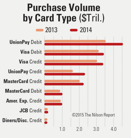 UnionPay Debit Cards Most Popular Payment Method 2014 (Graphic: Business Wire)