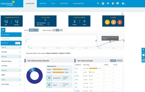 Aerohive's new HiveManager NG cloud management platform - Dashboard view (Photo: Business Wire)