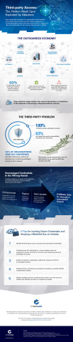"""CyberArk Infographic, """"Third-Party Access: The Hidden Weak Spot Exploited by Attackers"""" (Graphic: Business Wire)."""