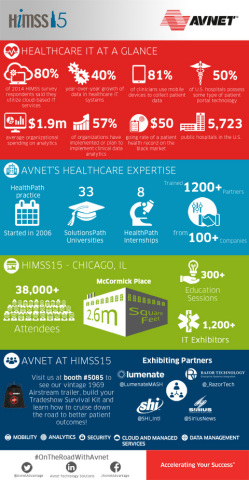 Healthcare at a glance infographic provided by Avnet, an exhibitor at the 2015 Healthcare Information and Management Systems (HIMSS15) annual conference and exhibition, April 12-16 at McCormick Place, Chicago. (Graphic: Business Wire)