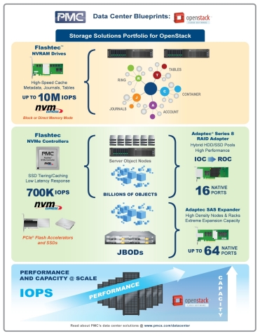 Data Center Blueprint: PMC's OpenStack interoperable Flashtec™ NVRAM Drives and Adaptec® RAID adapters and HBAs (Graphic: Business Wire)