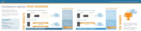 Zetta DataProtect sets new direct-to-cloud backup records. (Graphic: Business Wire)
