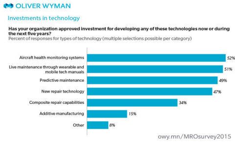 Investments in technology (Graphic: Business Wire)